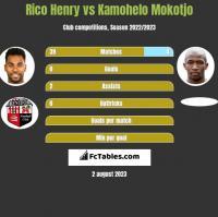 Rico Henry vs Kamohelo Mokotjo h2h player stats
