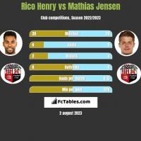 Rico Henry vs Mathias Jensen h2h player stats