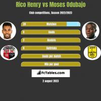 Rico Henry vs Moses Odubajo h2h player stats