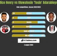 Rico Henry vs Oluwatosin 'Tosin' Adarabioyo h2h player stats