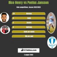 Rico Henry vs Pontus Jansson h2h player stats