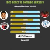 Rico Henry vs Romaine Sawyers h2h player stats