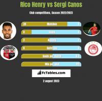 Rico Henry vs Sergi Canos h2h player stats