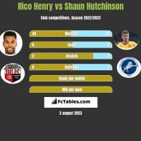 Rico Henry vs Shaun Hutchinson h2h player stats