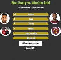 Rico Henry vs Winston Reid h2h player stats
