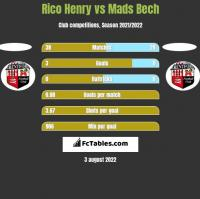 Rico Henry vs Mads Bech h2h player stats