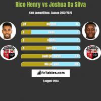 Rico Henry vs Joshua Da Silva h2h player stats
