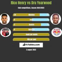 Rico Henry vs Dru Yearwood h2h player stats