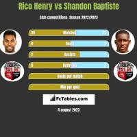 Rico Henry vs Shandon Baptiste h2h player stats