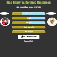 Rico Henry vs Dominic Thompson h2h player stats
