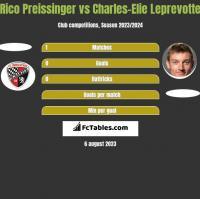Rico Preissinger vs Charles-Elie Leprevotte h2h player stats