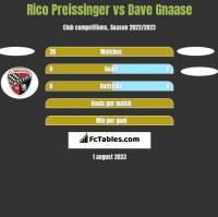 Rico Preissinger vs Dave Gnaase h2h player stats