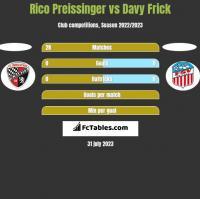 Rico Preissinger vs Davy Frick h2h player stats