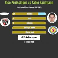 Rico Preissinger vs Fabio Kaufmann h2h player stats