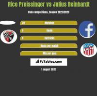 Rico Preissinger vs Julius Reinhardt h2h player stats