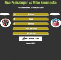 Rico Preissinger vs Mike Koennecke h2h player stats