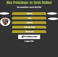 Rico Preissinger vs Tarek Chahed h2h player stats