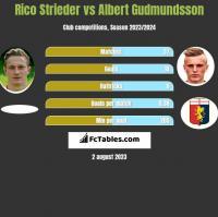 Rico Strieder vs Albert Gudmundsson h2h player stats