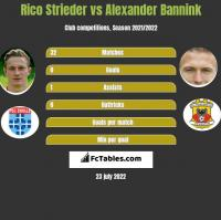 Rico Strieder vs Alexander Bannink h2h player stats