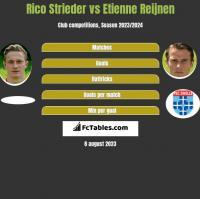 Rico Strieder vs Etienne Reijnen h2h player stats