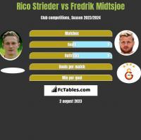 Rico Strieder vs Fredrik Midtsjoe h2h player stats