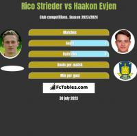 Rico Strieder vs Haakon Evjen h2h player stats