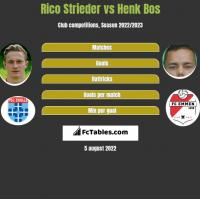 Rico Strieder vs Henk Bos h2h player stats