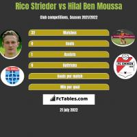 Rico Strieder vs Hilal Ben Moussa h2h player stats