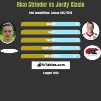 Rico Strieder vs Jordy Clasie h2h player stats