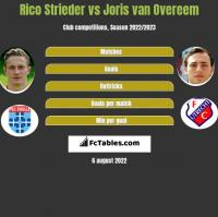 Rico Strieder vs Joris van Overeem h2h player stats