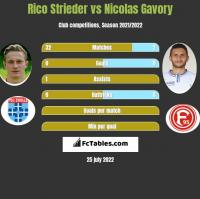 Rico Strieder vs Nicolas Gavory h2h player stats