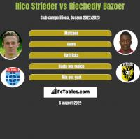 Rico Strieder vs Riechedly Bazoer h2h player stats