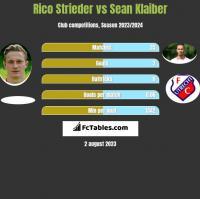 Rico Strieder vs Sean Klaiber h2h player stats