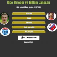 Rico Strieder vs Willem Janssen h2h player stats