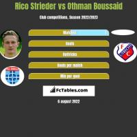Rico Strieder vs Othman Boussaid h2h player stats
