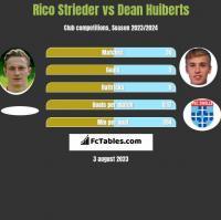 Rico Strieder vs Dean Huiberts h2h player stats