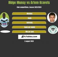 Ridge Munsy vs Artem Kravets h2h player stats