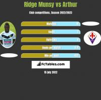 Ridge Munsy vs Arthur h2h player stats