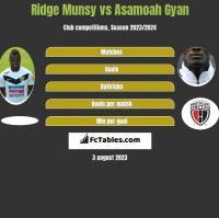 Ridge Munsy vs Asamoah Gyan h2h player stats