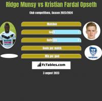 Ridge Munsy vs Kristian Fardal Opseth h2h player stats