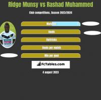 Ridge Munsy vs Rashad Muhammed h2h player stats