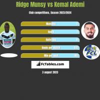 Ridge Munsy vs Kemal Ademi h2h player stats