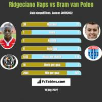 Ridgeciano Haps vs Bram van Polen h2h player stats