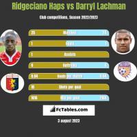 Ridgeciano Haps vs Darryl Lachman h2h player stats