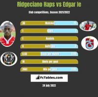 Ridgeciano Haps vs Edgar Ie h2h player stats