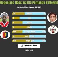 Ridgeciano Haps vs Eric Fernando Botteghin h2h player stats