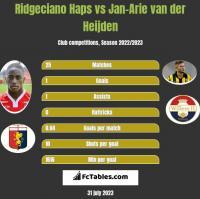 Ridgeciano Haps vs Jan-Arie van der Heijden h2h player stats