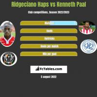 Ridgeciano Haps vs Kenneth Paal h2h player stats