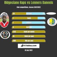 Ridgeciano Haps vs Lenners Daneels h2h player stats
