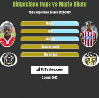 Ridgeciano Haps vs Mario Bilate h2h player stats
